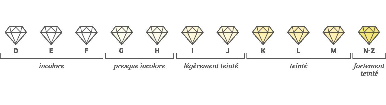 investir sur le diamant grâce à Max Fiala