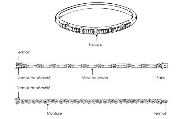 Structure d'un bracelet