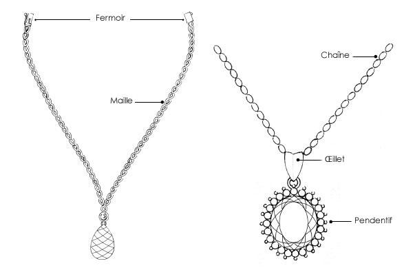 Structure d'un collier